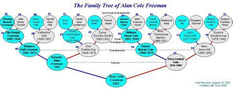 freeman family tree freeman genealogy