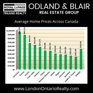 what is the average price for a one bedroom apartment average home prices across canada from odland blair real