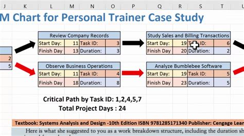 creating a pert cpm chart using excel 2016 and the