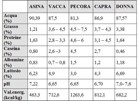 razione alimentare bovini tabella periodi di gestazione animali fare di una mosca