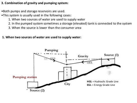 layout of gravity water supply system water supply systems in architecture by minal palve