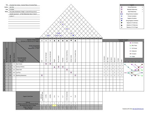 qfd template product and process design week seven cqe prep