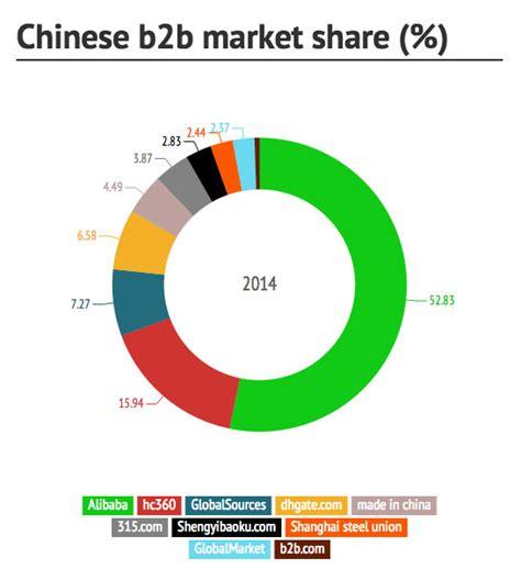 alibaba b2b top chinese e commerce websites b2b b2c c2c who wins