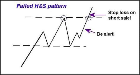pattern rights meaning trading the head and shoulders chart pattern short