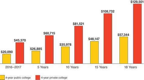 cost of college most 529