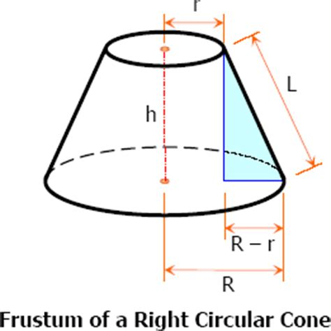 which is the best definition of a conic section related keywords suggestions for frustum