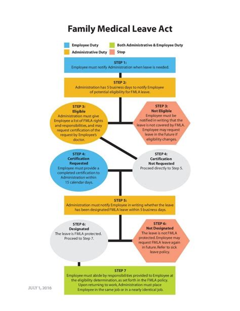 fmla flow chart images free any chart exles