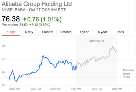 alibaba stock price alibaba s stock goes nuts after a red hot quarter