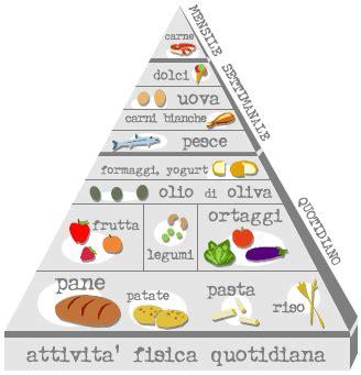 domande sull alimentazione test sull alimentazione