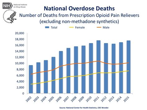 Uptodate Detox Methadone by Overdose Rates National Institute On Abuse Nida