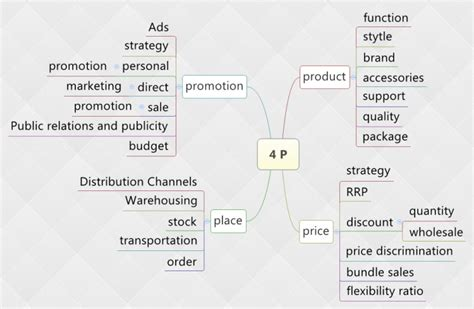 xmind templates xmind template mind map 4 ps of marketing mind map