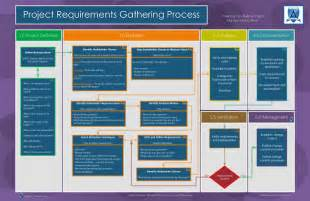 business process requirements template requirements gathering managing process advisicon