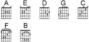 Kunci Gitar Lirik Kunci Gitar Baby Justin Bieber