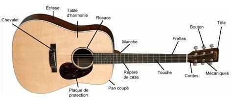 comment choisir une guitare acoustique l univers de la musique et des instruments