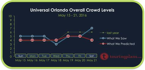 Crowd Calendar Universal Orlando Universal Crowd Calendar Report May 15 To 21 2016