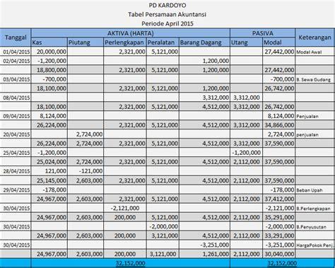 membuat laporan keuangan yang baik pembuatan laporan keuangan perusahaan dagang dengan tabel