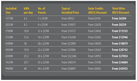 solar system price list residential rooftop solar power part two pa pundits international