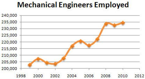 Is Mba Or Mehanical Engineering Better For Employment In Germany by Wix Mechanical Engineer Created By Wrestlerjake98