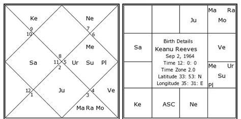 keanu reeves horoscope keanu reeves birth chart keanu reeves kundli horoscope