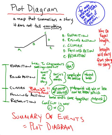 plot diagram chart