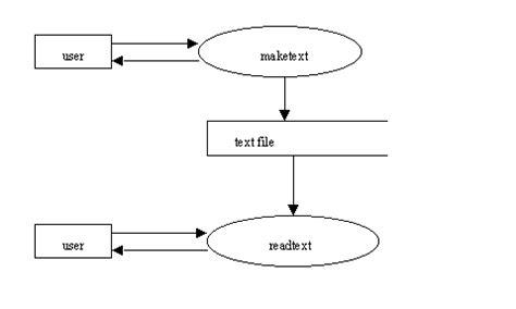 data flow diagram exle data flow diagram excel venn diagram excel wiring diagram
