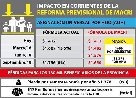 cuanto es el pago x asignacion universal abril 2016 aumento de asignacin universal por hijo mes de septiembre