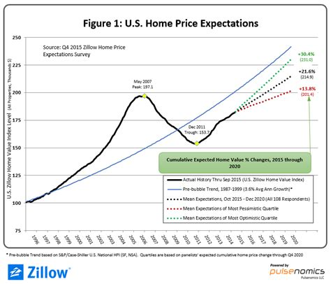 do dallas housing prices indicate a s dirt