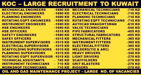 Mba Salary In Kuwait by Koc Maintenance Project Kuwait And Gas Company 2018