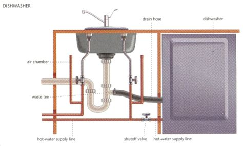 Air Chamber Plumbing by Plumbing Exles Of Branching