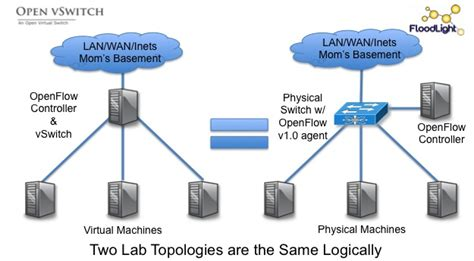 openflow tutorial github openflow starter tutorial lab 1 using openvswitch