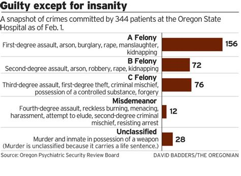 Top Portland Bars The High Price Of Oregon S Insanity Plea Patients Sent To