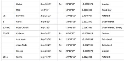 Conjunction Table by But Is It Food Ceres Conjunct Pluto In Capricorn