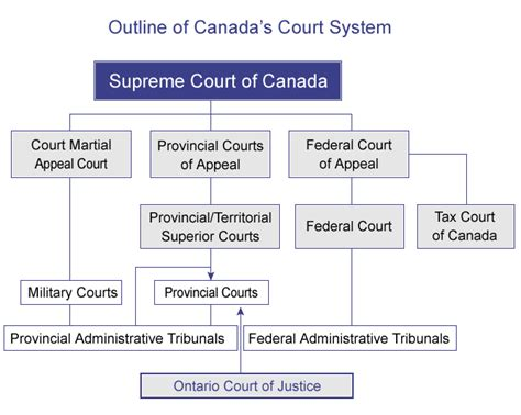 Ontario Court Records Canada S Court System Ontario Court Of Justice