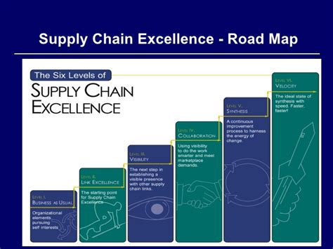 Supply Chain Excellence Ppt Best Chain 2018 Best Supply Chain Powerpoint Template