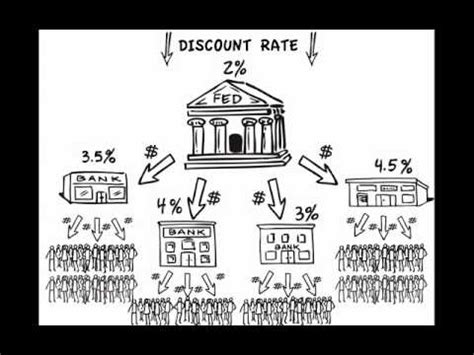 discount rates the federal reserve and the discount rate