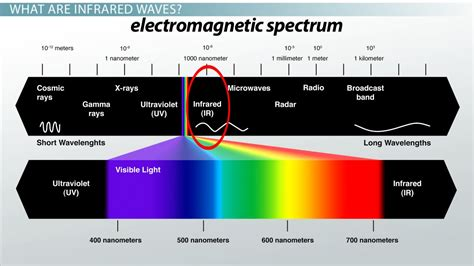 what is light infrared waves definition uses exles