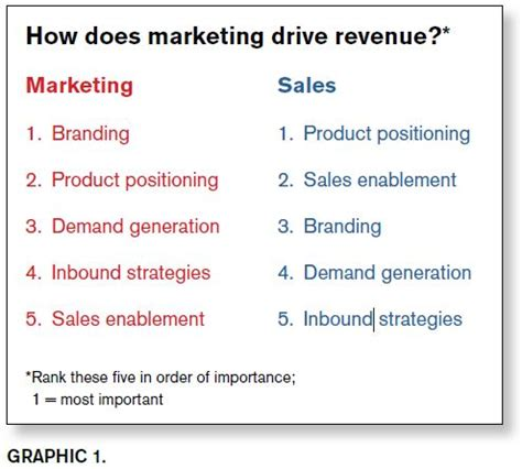 Mba Difference Between Marketing And Selling by The Difference Between Sales And Marketing