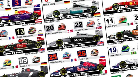one guide f1 2014 spotter guides