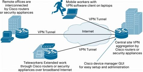Home Based Design Jobs cisco easy vpn on cisco ios software based routers cisco
