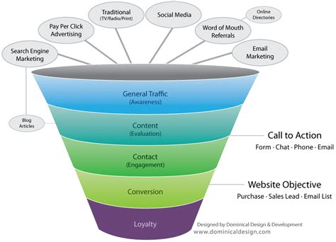 Sales Funnel Diagram 28 Images 20 Ways To Create A Profitable Sales Funnel Eznicheprofits Sales Funnel Website Template