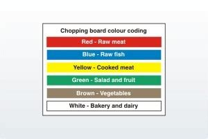 Coloured Kitchen Knives colour coded chopping board sign chopping food sign