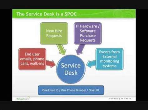 manageengine service desk support the role of service desk in itil manageengine
