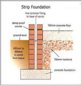 what do you mean by foundation in a building basic 187 which foundation type is best for you beauty blog