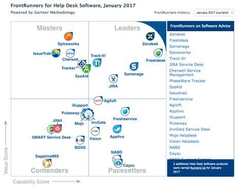 Gartner S Frontrunners Quadrant For Help Desk Software