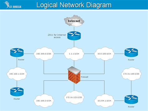 logic network diagram logical network topology diagram network diagram