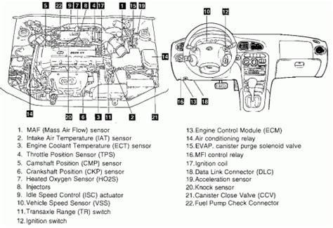 book repair manual 2007 hyundai elantra engine control repair guides component locations component locations throughout 2005 hyundai elantra engine