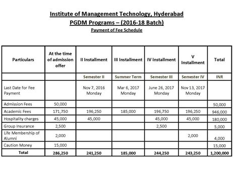 Imt Mba Fees by Imt Ghaziabad Mba Admission 2018 2019 Student Forum