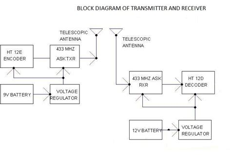 block diagram of rf transmitter and receiver remote circuits