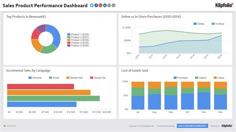 performance dashboard template sales product performance sales dashboard exles