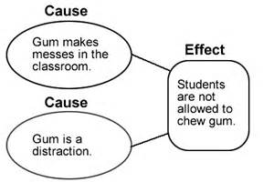 Chewing Gum In School Persuasive Essay by Cause And Effect Text Structures Ereading Worksheets